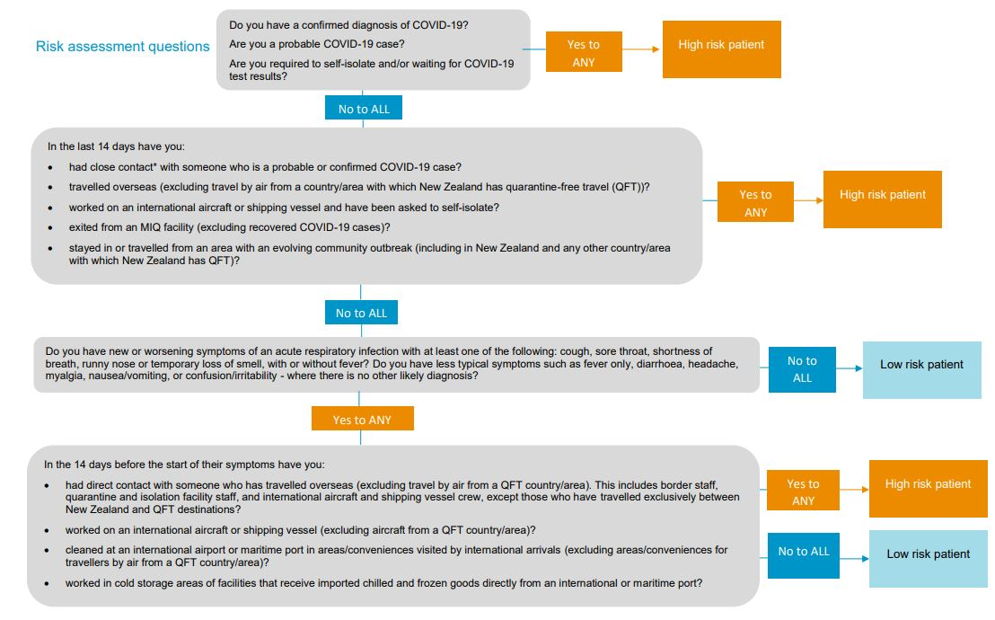 7 9 2021 guideline risk questions DCNZ